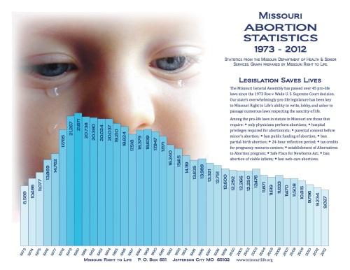 mrl_abortion_statistics_graph